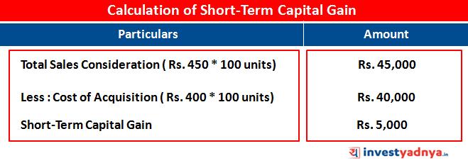 Calculation of Short-Term Capital Gain