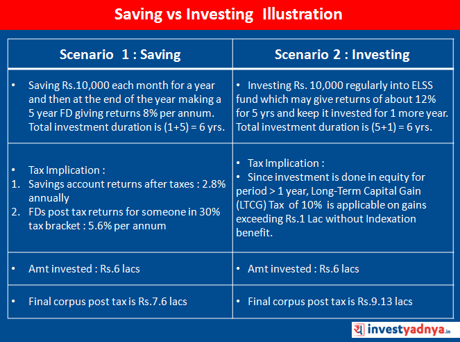 Saving vs Investing Example