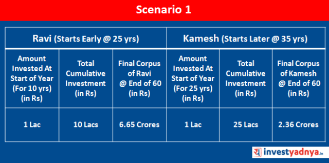Cost of Delay in Investing : Scenario 1