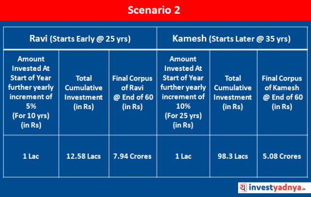 Cost of Delay in Investing : Scenario 2