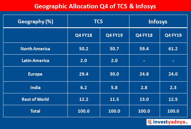 Geographic Allocation of TCS & Infosys in Q4