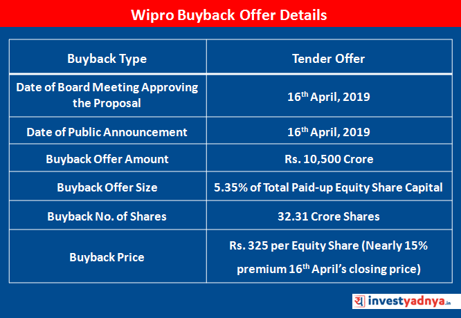 Wipro Share Buyback 2019