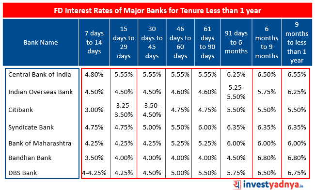 FD Interest Rates of Major Banks for Tenure less than 1 year Source : Bank Website