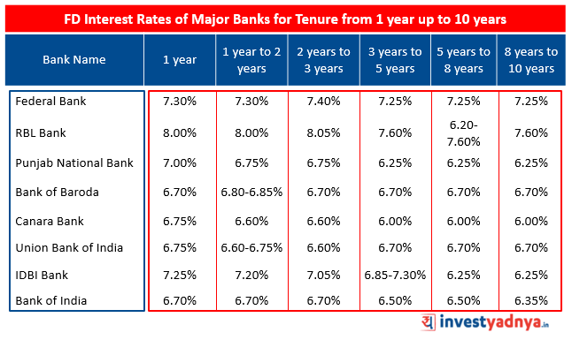 FD Interest Rates of Major Banks for Tenure from 1 year up to 10 years   Source : Bank Website