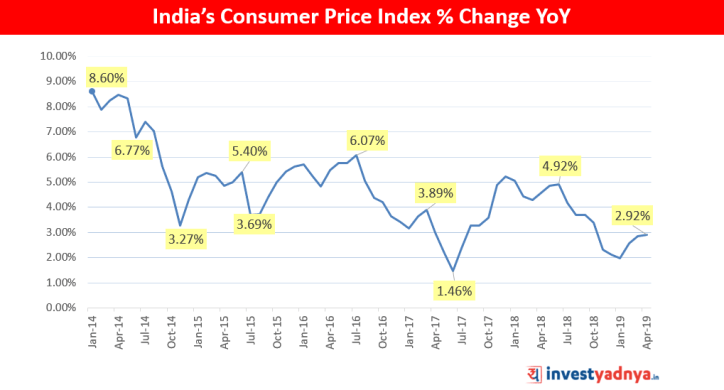 India's Consumer Price Index % Change YoY