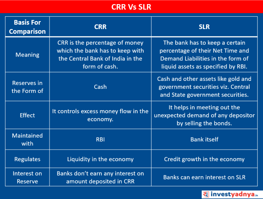 CCR vs SLR