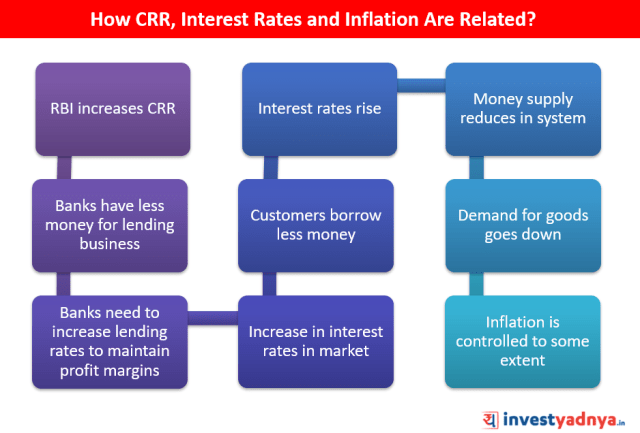 How CRR, Interest Rates and Inflation Are Related?