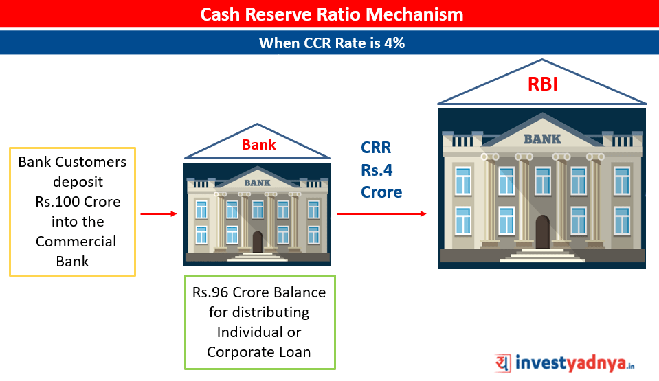 Cash Reserve Ratio