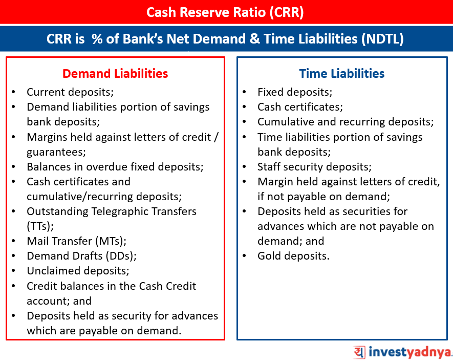 Bank's Demand and Time Liabilities