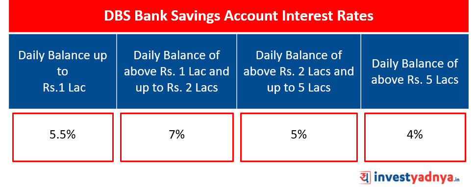 DBS Bank Savings Account Interest Rates Source: www.dbs.com