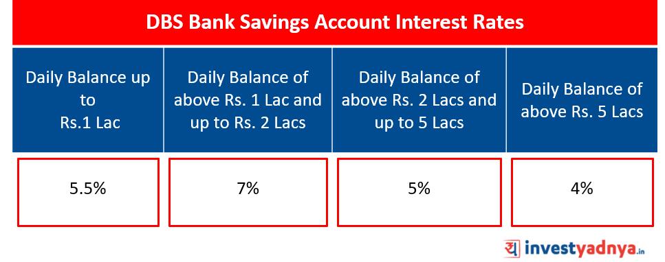 DBS Bank Savings Account Interest Rates Source: www.dbs.com