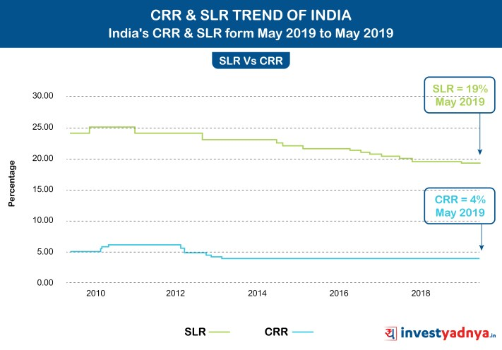 CRR Vs SLR Trend of India