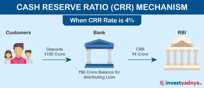 Cash Reserve Ratio Mechanism