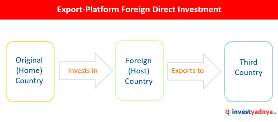 Platform FDI