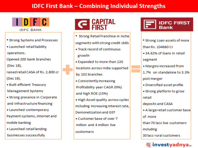 IDFC First Bank - Combining Individual Strengths