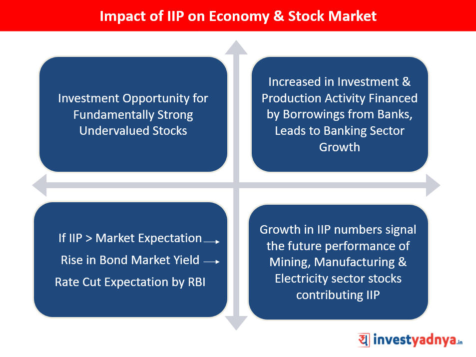 IIP-Impact-on-Economy-Stock-Market-1