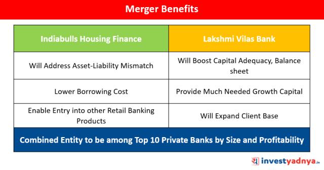 Indiabulls Housing Finance & Lakshmi Vilas Bank Merger Benefits