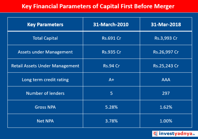 Key Financial Parameters of Capital First Before Merger