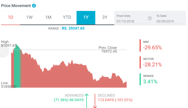 STOCK PERFORMANCE OF MRF LTD