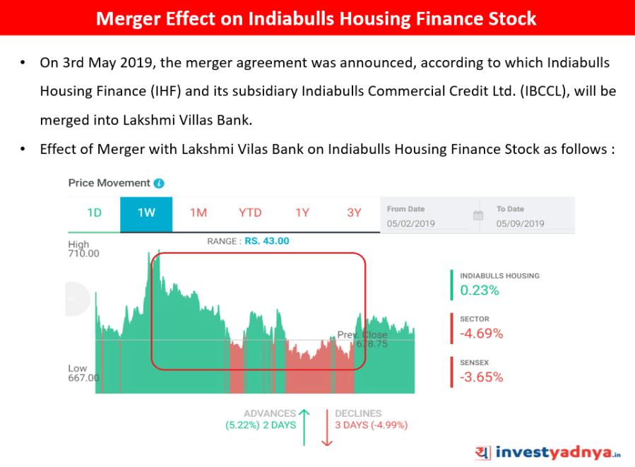 Merger Effect on Indiabulls Housing Finance Stock