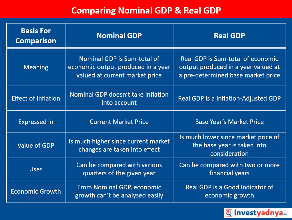 Nominal GDP & Real GDP