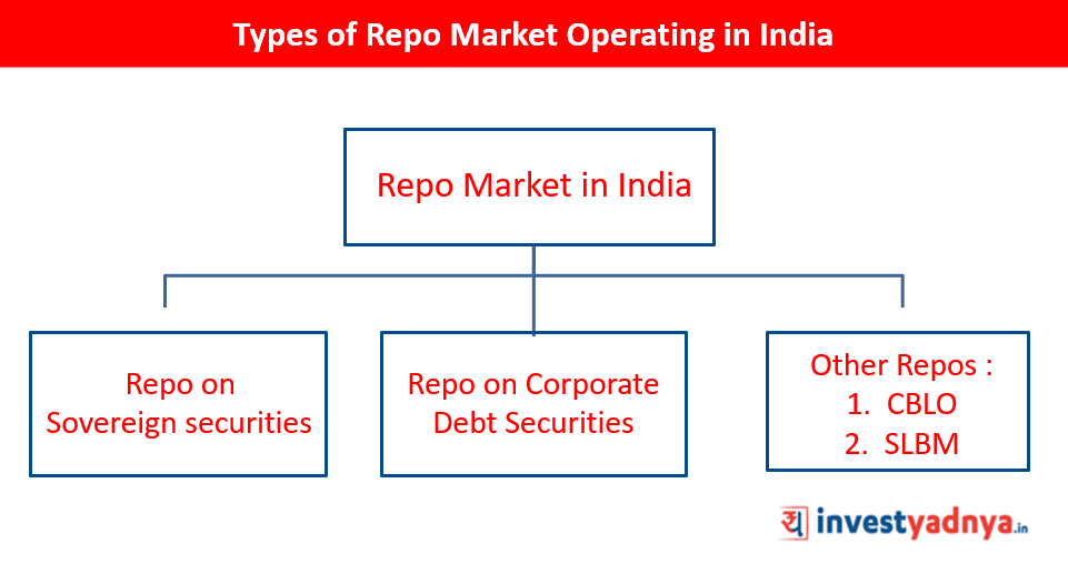 What are the Types of Repo Market Operating in India
