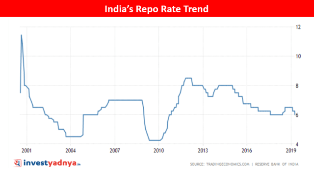 Repo Rate Trend of India