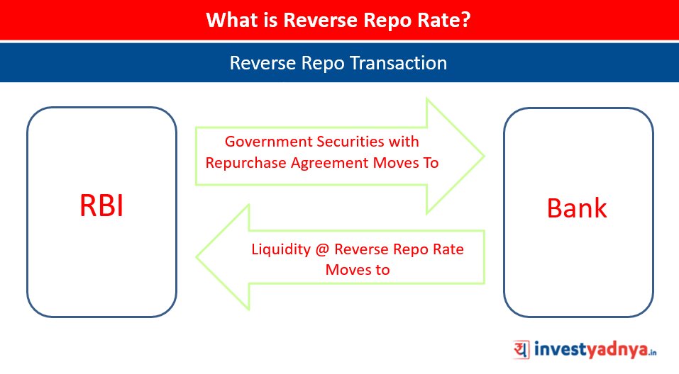What is Reverse Repo Rate?