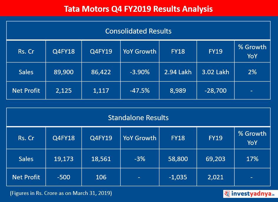 Q4 FY2019 Results of Tata Motors