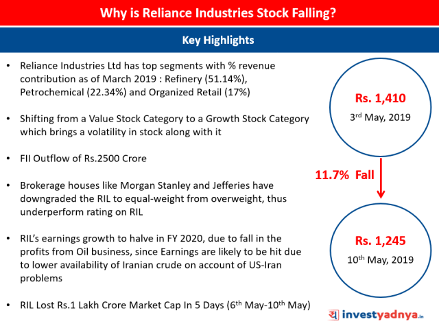 Key Reasons : Why is Reliance Industries Stock Falling?