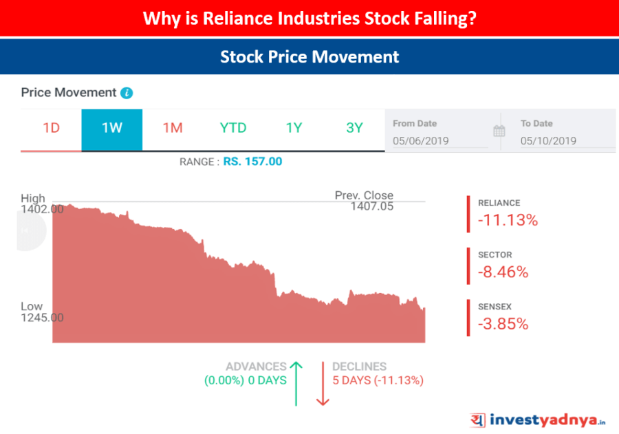 Reliance Industries Stock Price Movement (6th May-10th May 2019)
