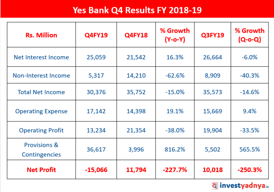 Yes Bank Q4 FY2019 Results