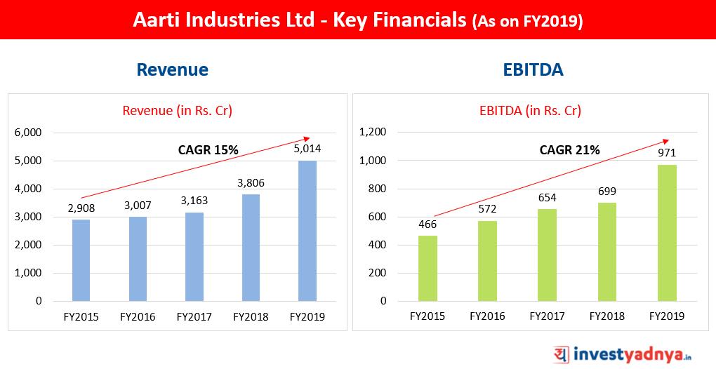 Aarti Industries Ltd Revenue & EBITDA FY2019