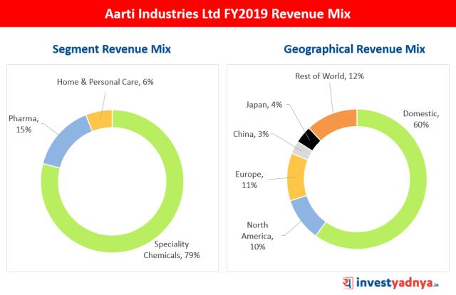 Aarti Industries Ltd FY2019 Revenue Mix