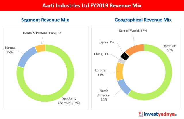 Aarti Industries Ltd FY2019 Revenue Mix