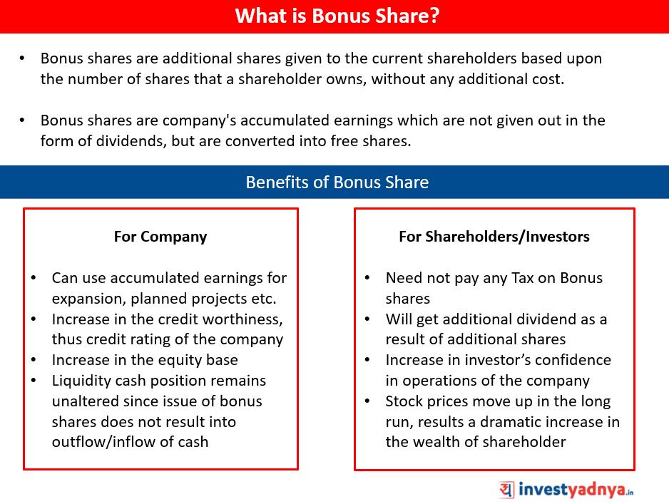 What is Bonus Share?