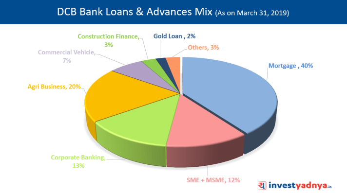 DCB Bank Loans & Advances Mix