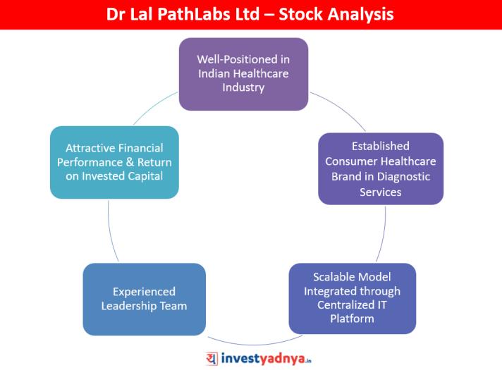 Dr Lal PathLabs Ltd - Stock Analysis