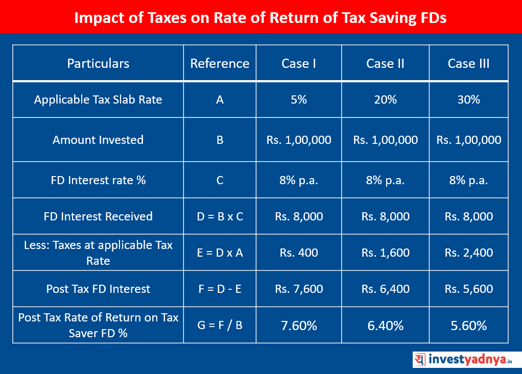 Impact of Taxes on Rate of Return of Tax Saving FDs