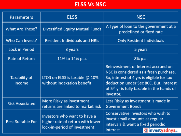 ELSS vs NSC Comparison