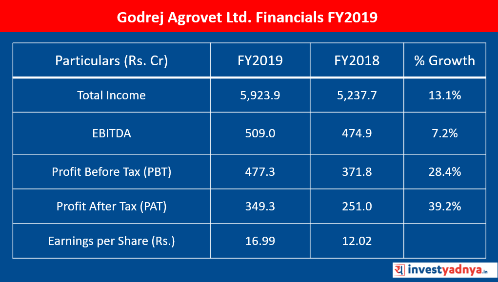 Godrej Agrovet Ltd. Financials FY2019