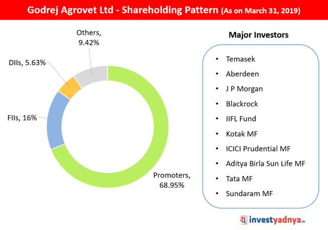 Godrej Agrovet Ltd Shareholding Pattern