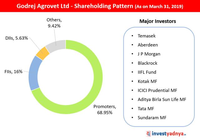 Godrej Agrovet Ltd Shareholding Pattern