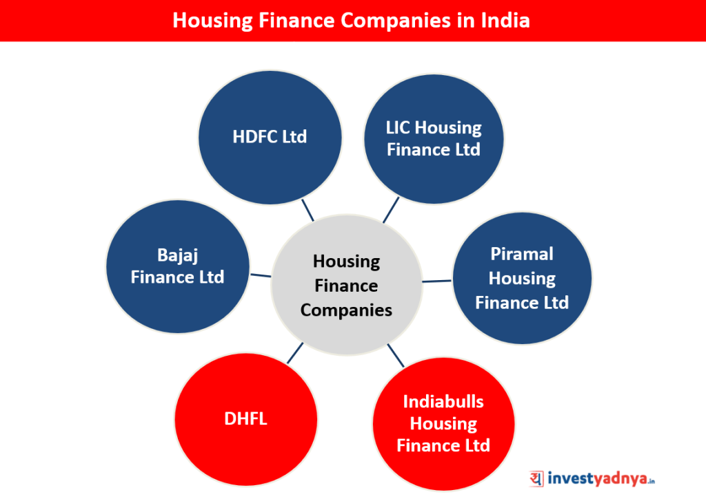 Housing Finance Companies in India
