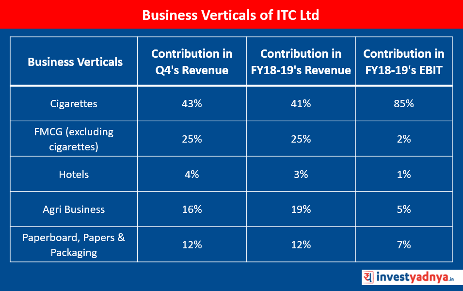 Business Verticals of ITC Ltd.