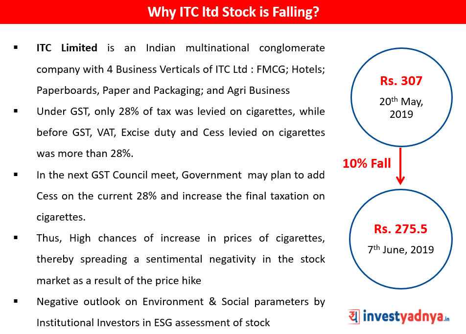 Why is ITC Ltd Stock Falling?