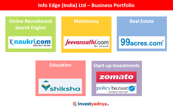 Info Edge (India) Ltd – Business Portfolio
