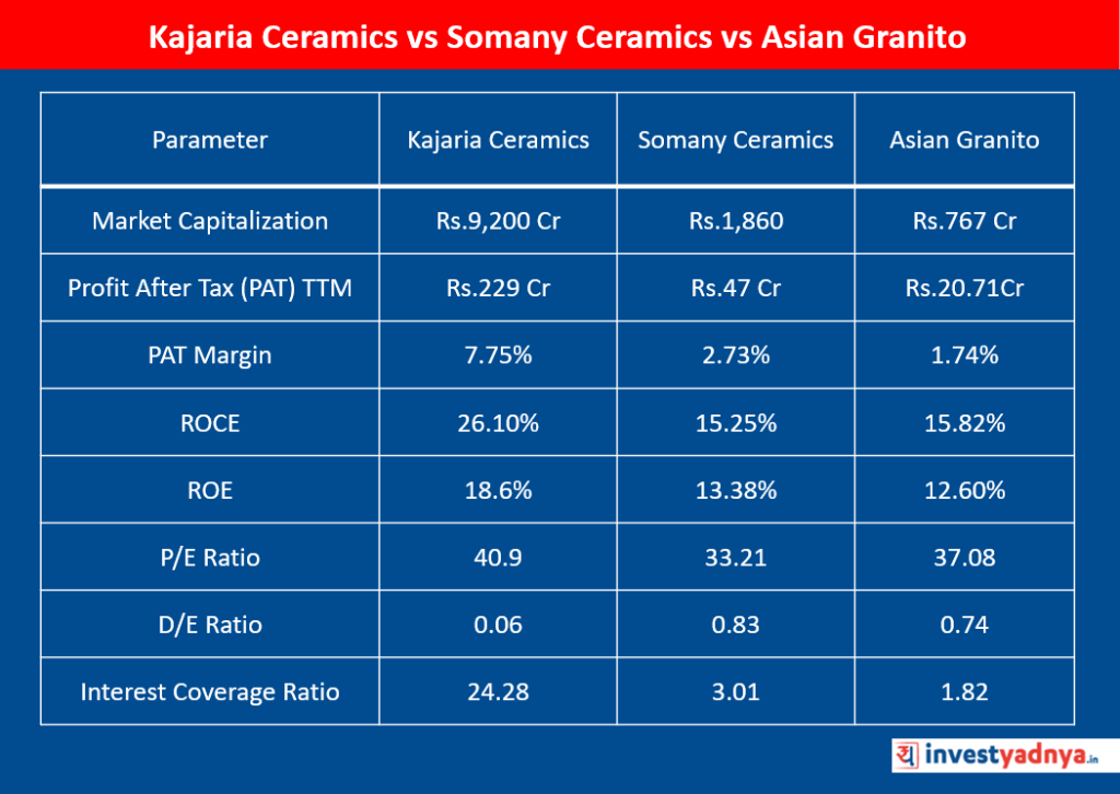 Kajaria Ceramics vs Somany Ceramics vs Asian Granito