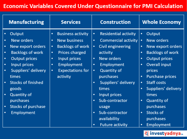 Economic Variables Considered Under PMI Calculation