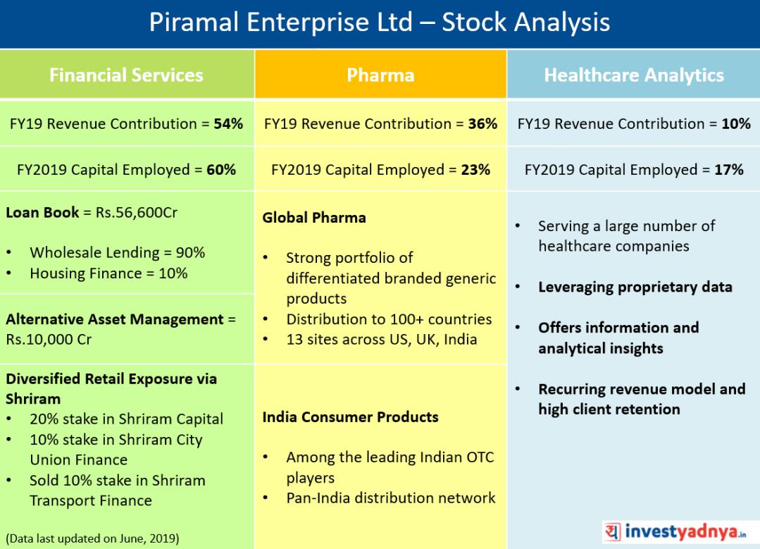 Piramal Enterprises Ltd - Stock Analysis